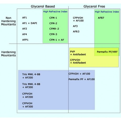 Citifluor™ - Antifadent Mountant Solutions